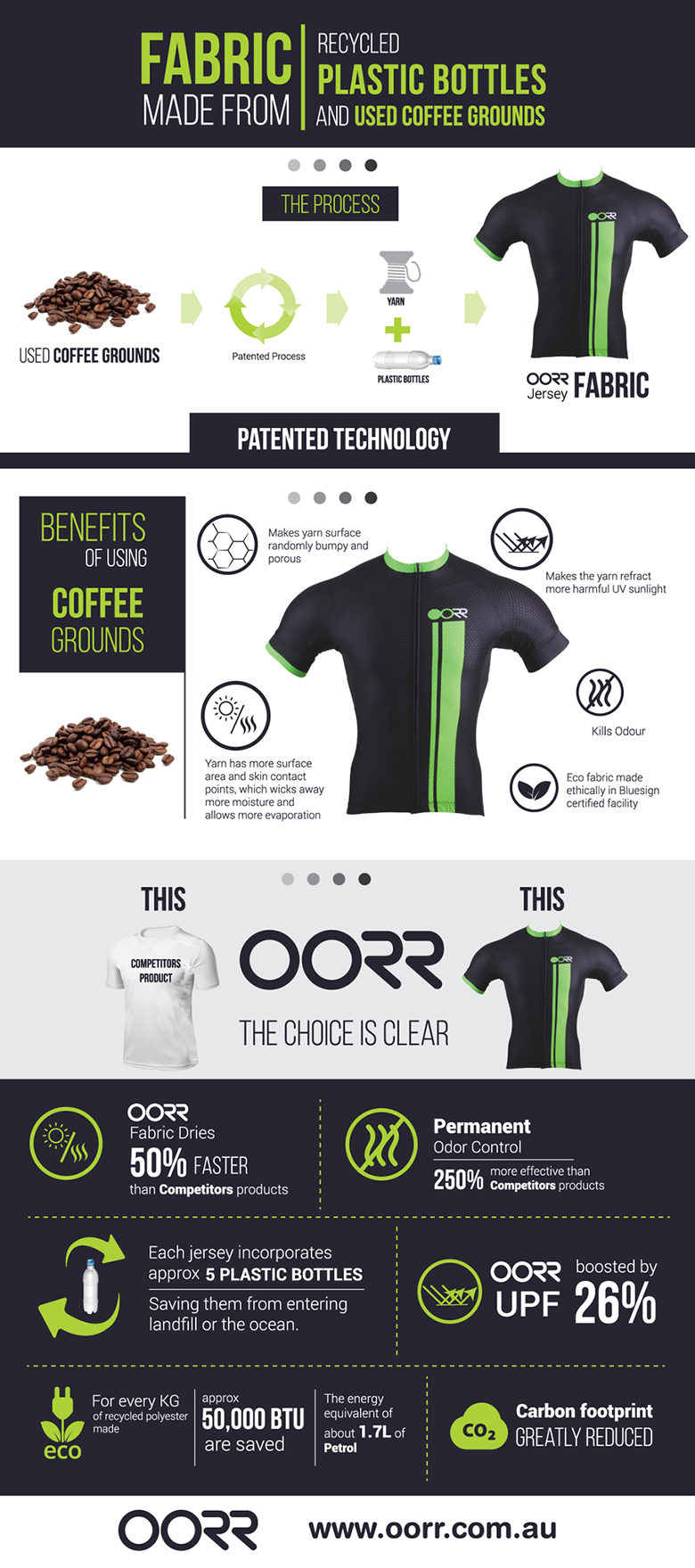 OORR-Coffee-Infographic-Updated_WEB_Image_2048x2048